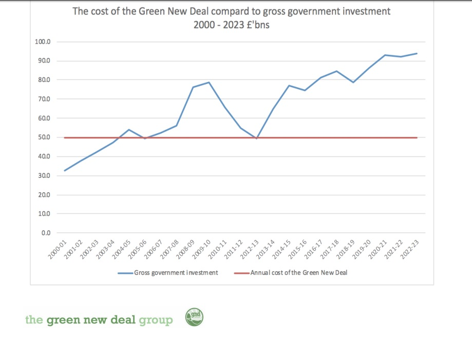 green new deal graph showing costs of government alternative against GND which is steady and cheaper